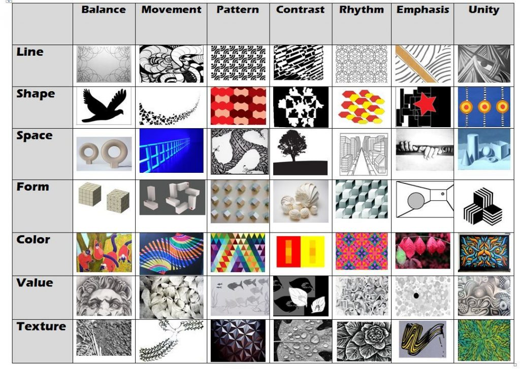 A graphic depicting the elements and principles of Art/Design